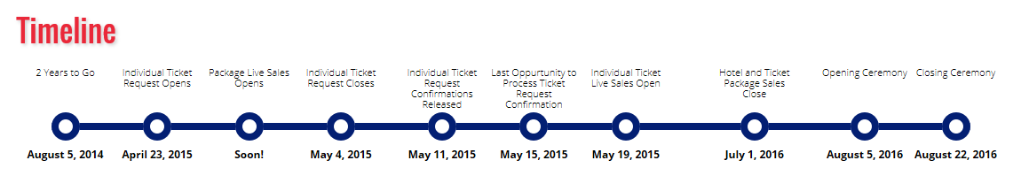 Rio ticket timeline Illustrasjon: Cosport