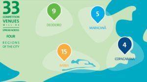 Rio Venues Illustrasjon: Rio 2016